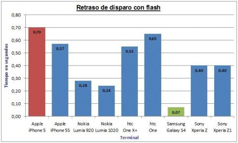 Retrado de disparo con flash