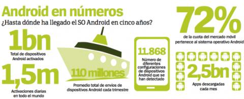 android 5 años números y datos