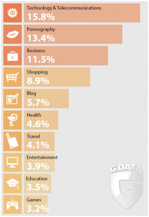 grafico gdata