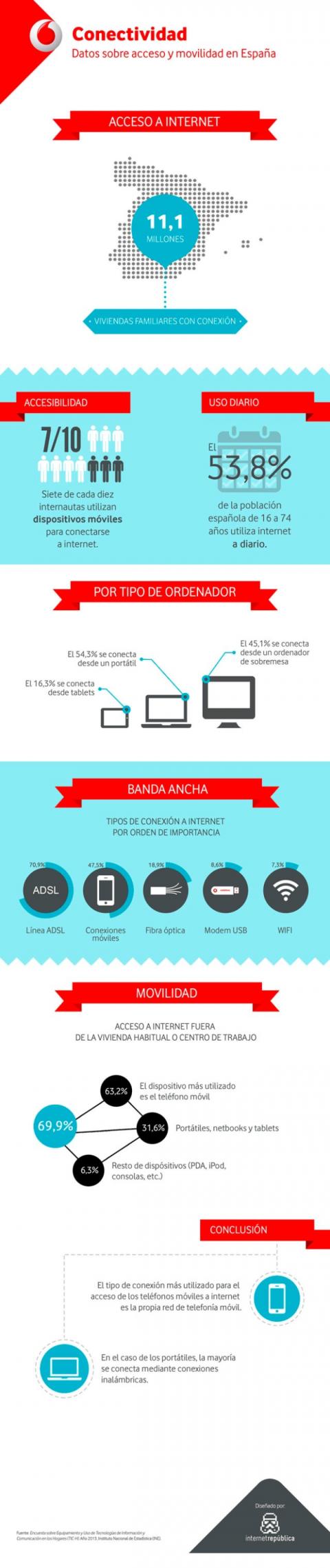 infografía vodafone internet