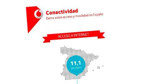 ¿Cómo acceden a Internet los españoles?