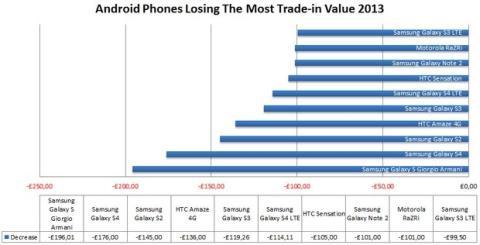Smartphones segunda mano