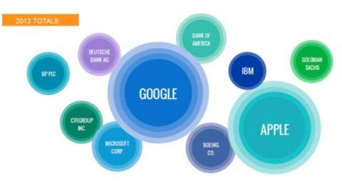 Google compañía más mencionada 2013