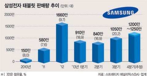 venta de tablets Samsung