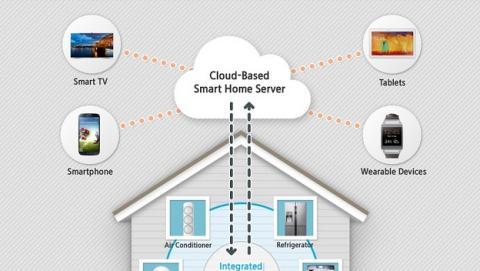Samsung Smart Home, la propuesta de casa inteligente de Samsung