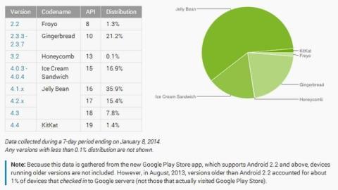 Fragmentación de Android Enero 2014