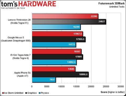 Tegra K1 vs. A7 de Apple vs. SnapDragon 800 de Qualcomm
