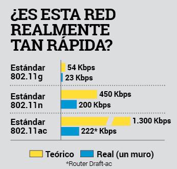 wifi 802.11ac