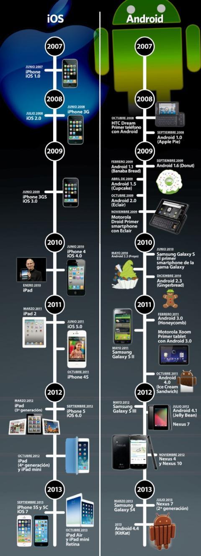 Evolución iOS y Android