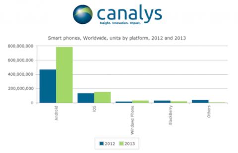 Android lleva la delantera con 79% del total de móviles vendidos en el 2013