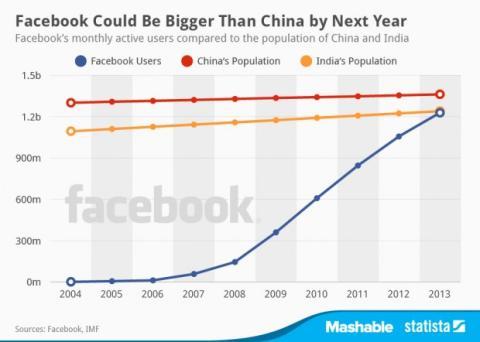 Usuarios activos de Facebook
