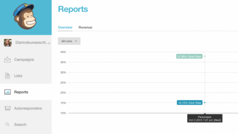 Reports Mailchimp