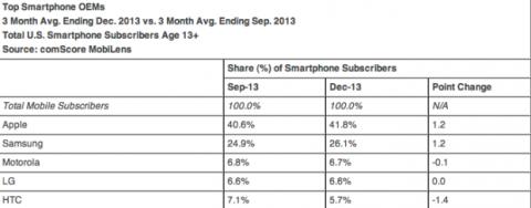 Penetración smartphones en el mercado