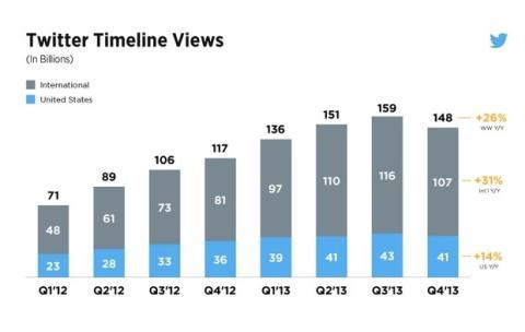 Resultados Twitter 2013