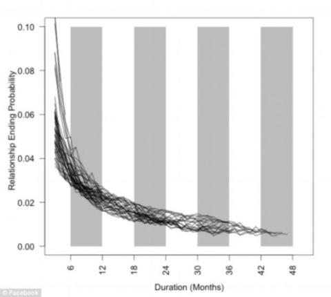 Facebook comparó la probabilidad de que una relación termine versus los meses de duración.