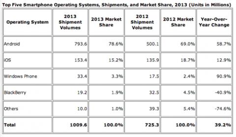 mercado smartphones 2013