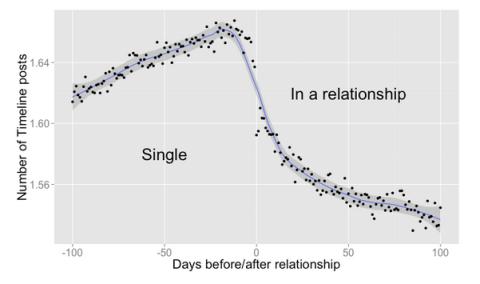 Facebook sabe cuando te echarás pareja 1