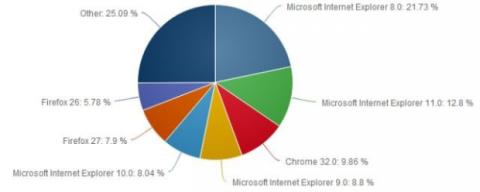 gráfica navegadores web