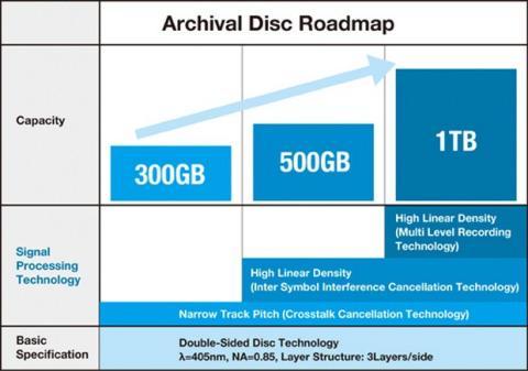 Archival Disc, el sucesor del Blu-ray