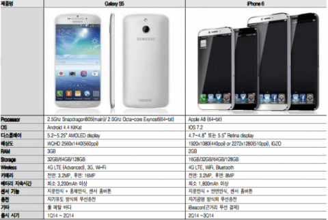 Características iPhone 6