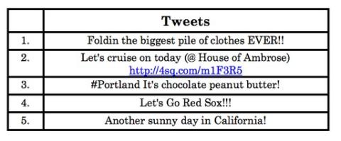 Tweets ubicación