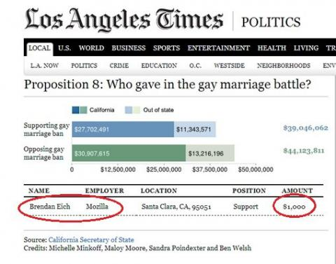 Brendan Eich, CEO de Mozilla, campaña contra matrimonio gay
