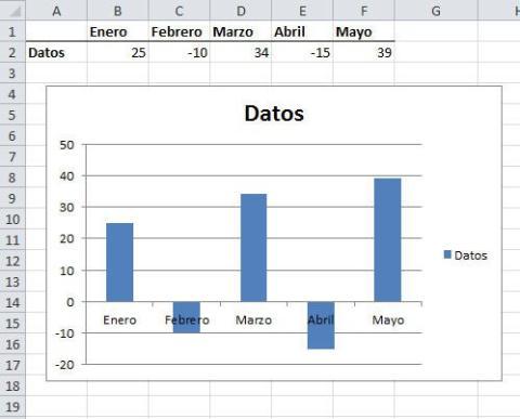 Datos y gráfico