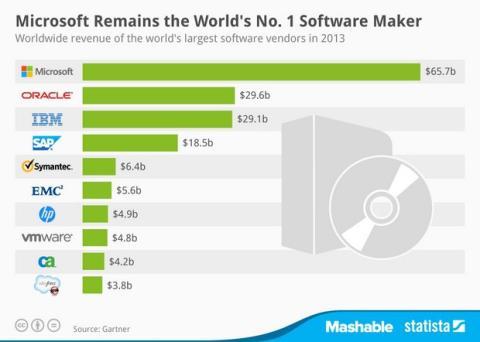Las 10 compañías de software más rentables del mundo. Microsoft lidera.