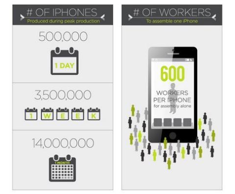 Impacto iPhone en el mundo