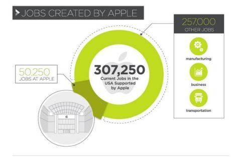 Impacto de Apple en el mundo