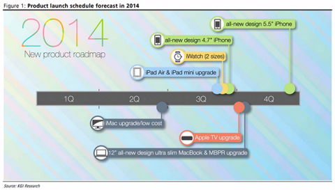 KGI Apple 2014