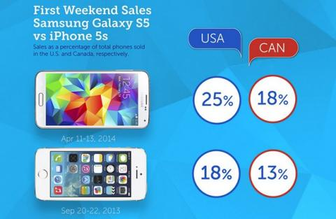 Ventas Samsung Galaxy S5 frente a iPhone 5S
