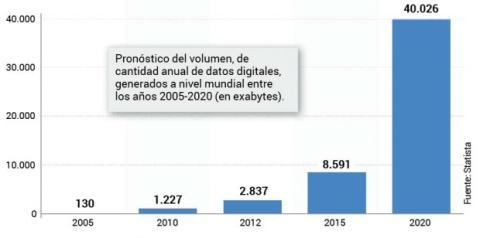 Grafico datos