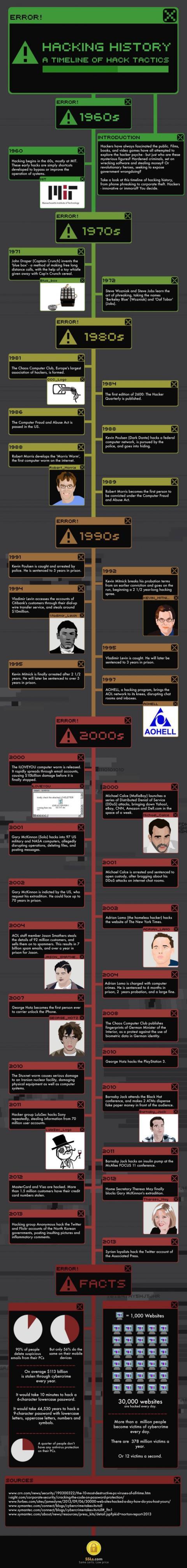 hacking historia hackers