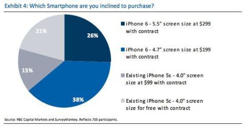 Encuesta alta demanda iPhone 6