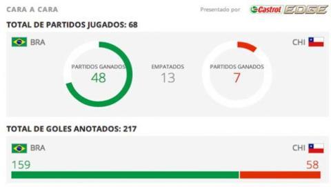 Estadísticas brasil chile
