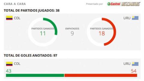 Estadísticas colombia uruguay