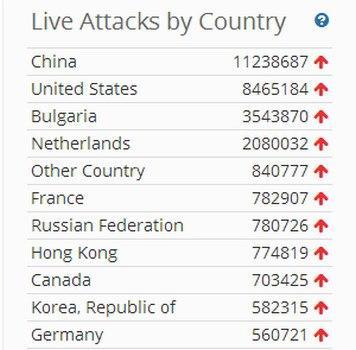 Mapa de ataques hacker