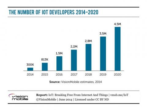Internet de las Cosas generará 4.5 millones de desarrolladores en 2020