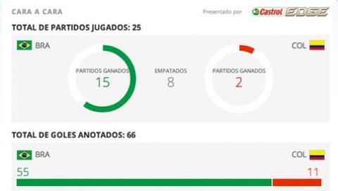 Estadísticas Brasil contra Colombia