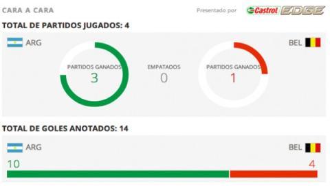 Estadísticas argentina bélgica