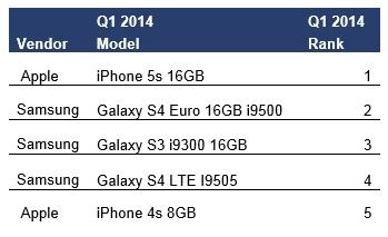 ventas iphone 5S