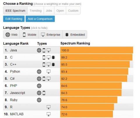 ranking lenguajes programación