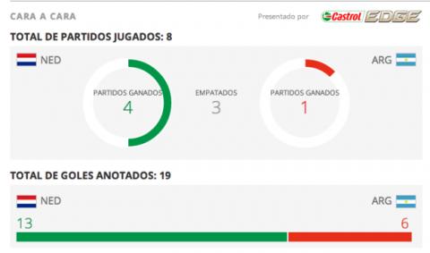 Estadísticas Holanda contra Argentina