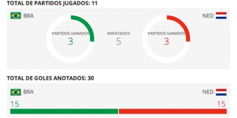 Estadísticas Holanda contra Brasil