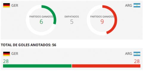Estadísticas de partidos entre Alemania y Argentina