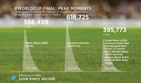 Twitter, récords en el mundial de Futbol