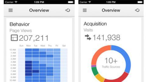 Analytics iphone