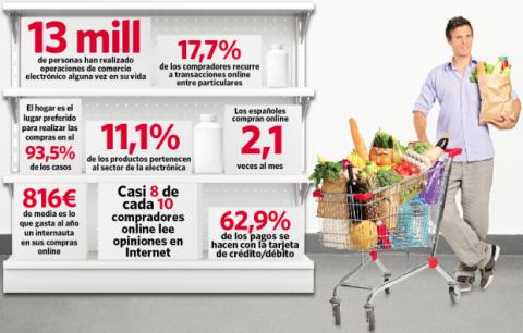 Compras online en cifras