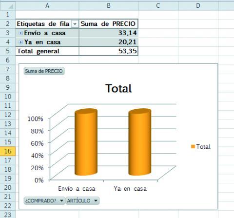Hoja de cálculo con gráfico